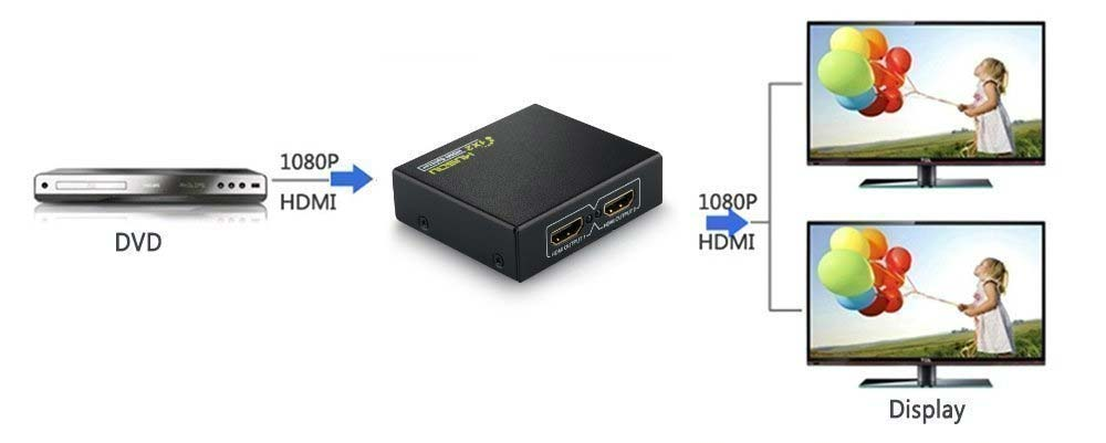 HDMI sdoppiatore