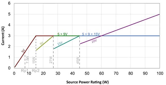 USB-C PD 3.0 volt ampere