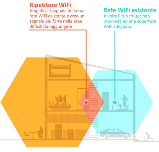 WiFi extender come funziona